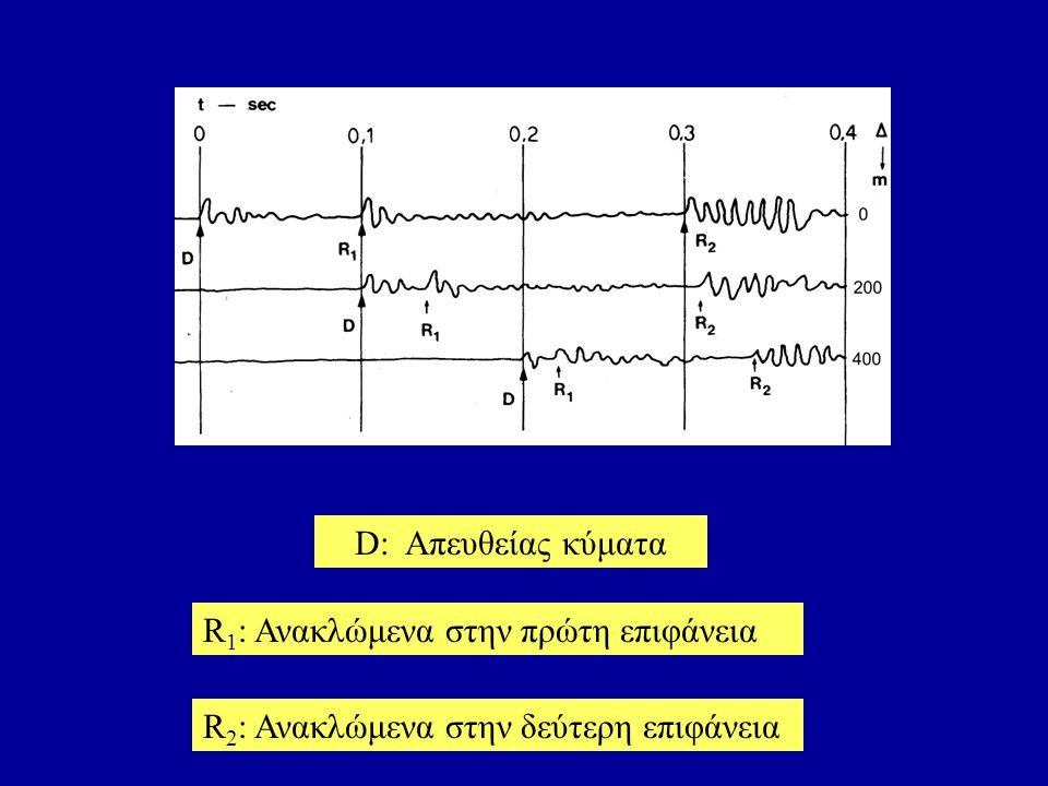R 1 : Ανακλώμενα στην πρώτη επιφάνεια R 2 : Ανακλώμενα στην δεύτερη επιφάνεια D: Απευθείας κύματα