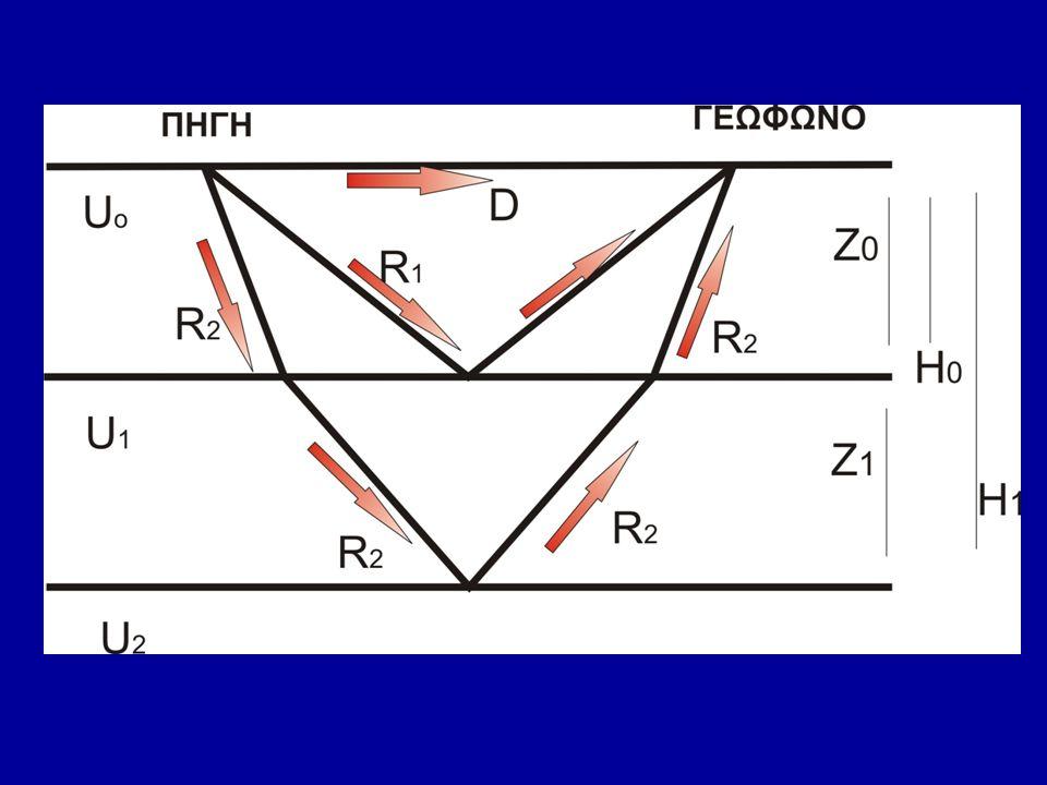 Δ(m) tDtD t R1 t R2 0 200 400 0.0 0.1 0.2 0.10 0.13 0.22 0.30 0.31 0.34 Πρώτη ενέργεια η μέτρηση των αφίξεων των απευθείας (D), και των ανακλώμενων (R 1,R 2 ) κυμάτων από το σχήμα των κυματομορφών Χαρτογραφούμε την απόσταση Δ των γεωφώνων από την πηγή σε σχέση με το χρόνο διαδρομής των απευθείας (D) κυμάτων