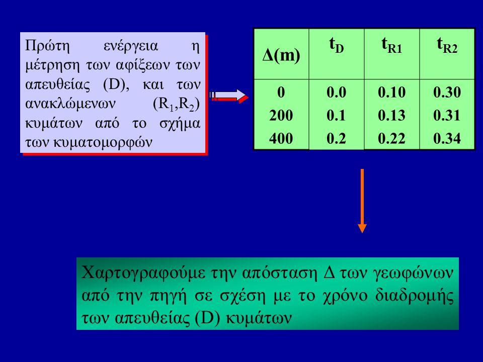 Η εφαρμογή των ελαχίστων τετραγώνων στα δεδομένα [Δ(m), t(sec)] των απευθείας κυμάτων υπολογίζει το b της σχέσης y=bx+a δηλαδή το 1/u 0 u 0 = 2000 m/sec Η εξίσωση της ευθείας είναι επομένως η κλίση της είναι ίση με 1/u 0