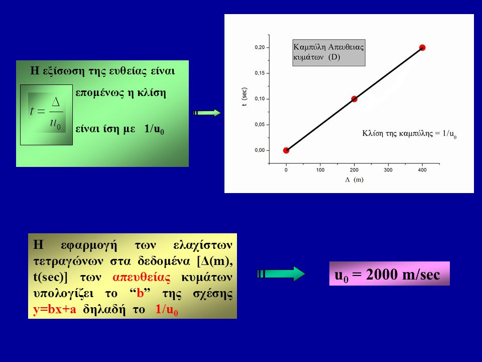 """Η εφαρμογή των ελαχίστων τετραγώνων στα δεδομένα [Δ(m), t(sec)] των απευθείας κυμάτων υπολογίζει το """"b"""" της σχέσης y=bx+a δηλαδή το 1/u 0 u 0 = 2000 m"""