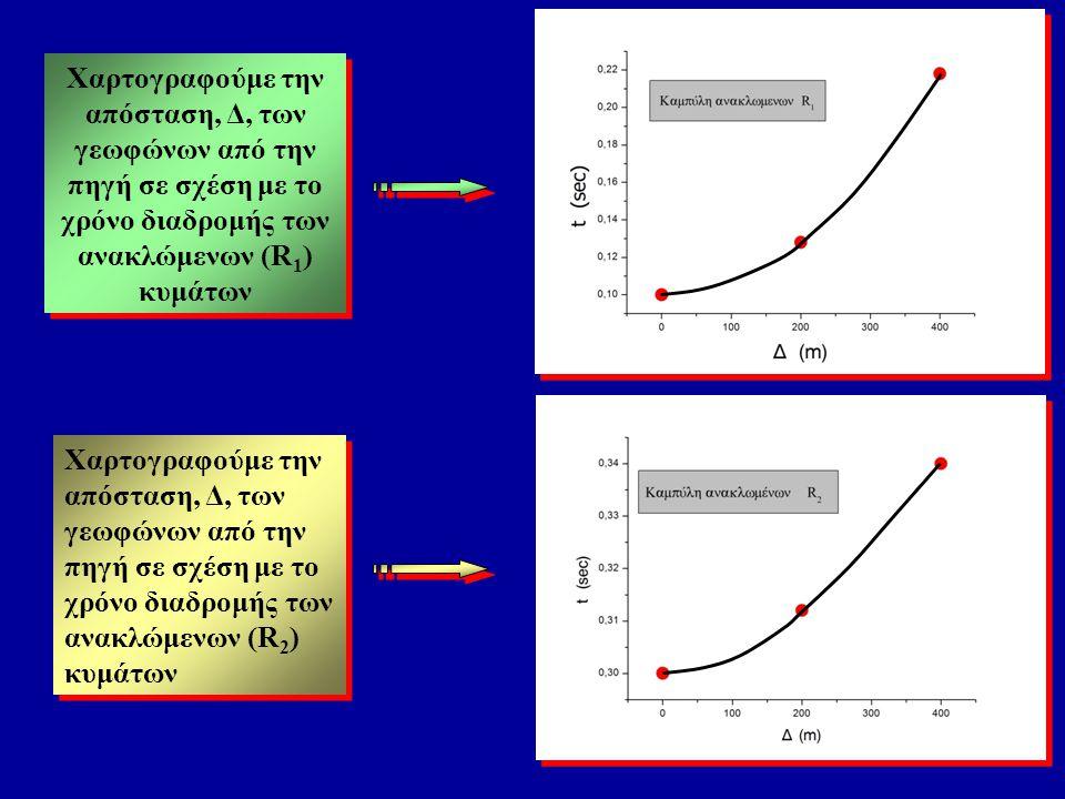 Η εξίσωση καμπύλης χρόνων διαδρομής των ανακλώμενων κυμάτων έχει μορφή : Η χαρτογράφηση των δεδομένων [Δ(m), t(sec)] στην ανάκλαση δίνει υπερβολή η οποία δύσκολα ερμηνεύεται
