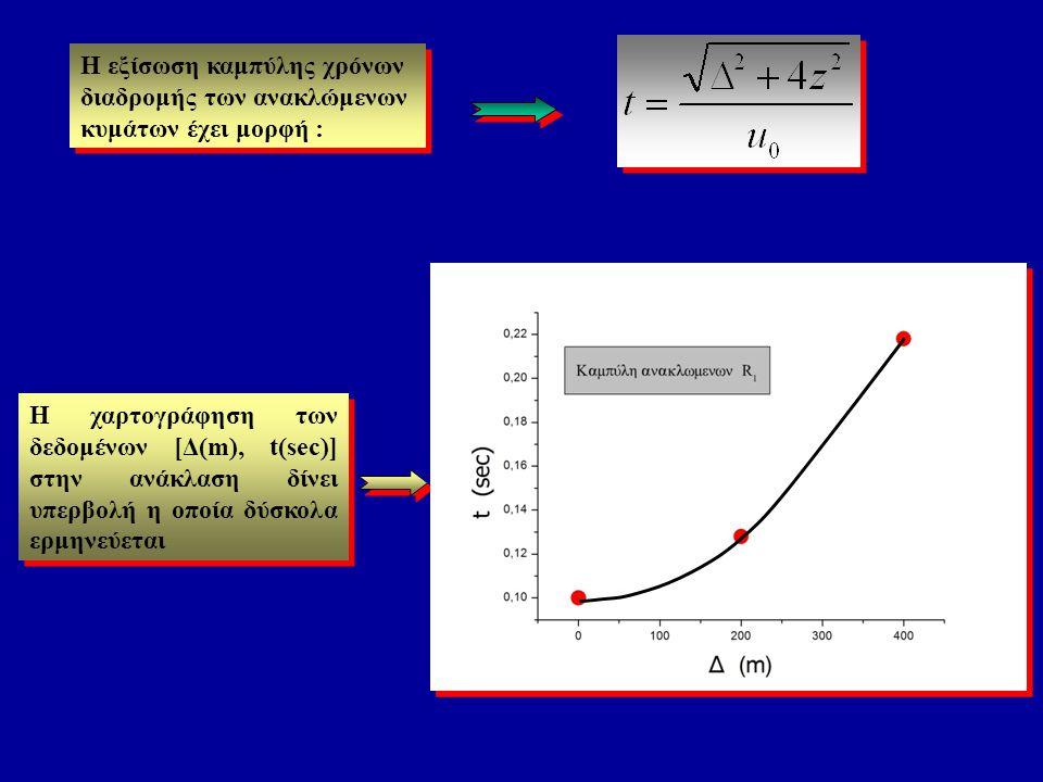 Η εξίσωση καμπύλης χρόνων διαδρομής των ανακλώμενων κυμάτων έχει μορφή : Η χαρτογράφηση των δεδομένων [Δ(m), t(sec)] στην ανάκλαση δίνει υπερβολή η οπ