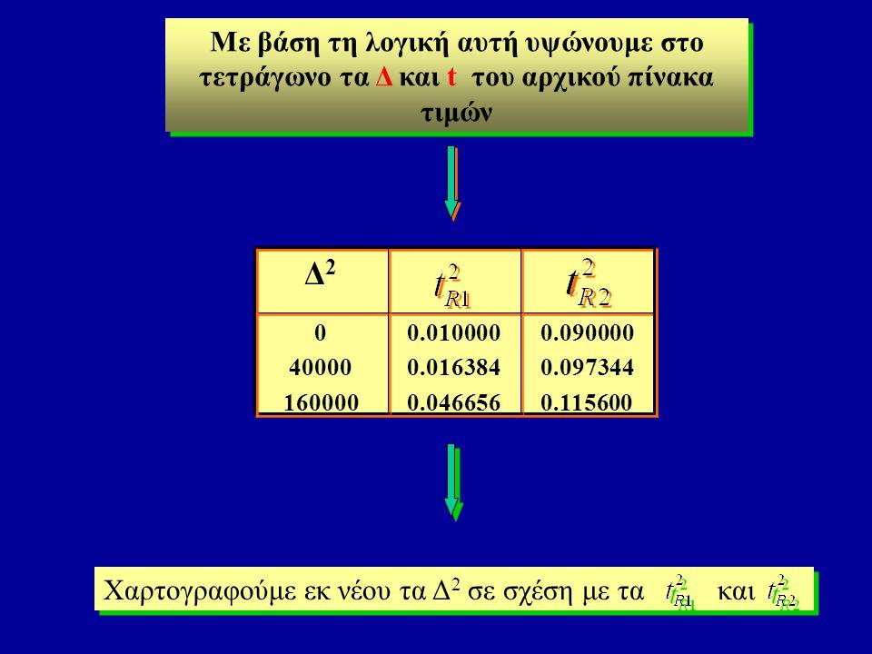 Mε βάση τη λογική αυτή υψώνουμε στο τετράγωνο τα Δ και t του αρχικού πίνακα τιμών 0.090000 0.097344 0.115600 0.090000 0.097344 0.115600 0.010000 0.016