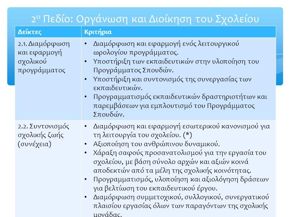 2 ο Πεδίο: Οργάνωση και Διοίκηση του Σχολείου ΔείκτεςΚριτήρια 2.1. Διαμόρφωση και εφαρμογή σχολικού προγράμματος Διαμόρφωση και εφαρμογή ενός λειτουργ