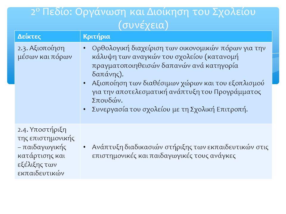 2 ο Πεδίο: Οργάνωση και Διοίκηση του Σχολείου (συνέχεια) ΔείκτεςΚριτήρια 2.3. Αξιοποίηση μέσων και πόρων Ορθολογική διαχείριση των οικονομικών πόρων γ