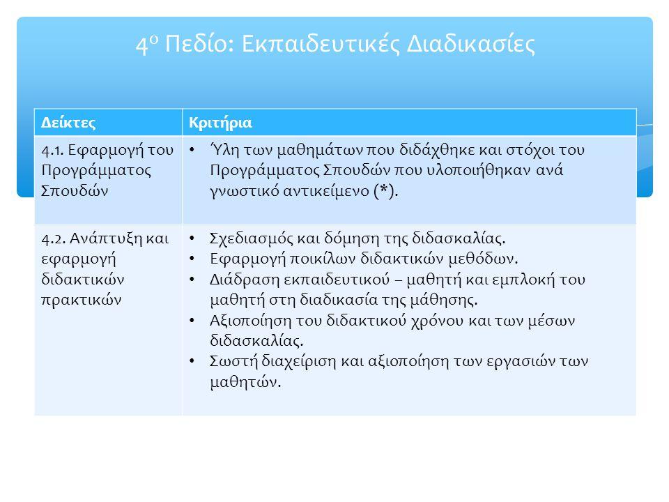 4 ο Πεδίο: Εκπαιδευτικές Διαδικασίες ΔείκτεςΚριτήρια 4.1. Εφαρμογή του Προγράμματος Σπουδών Ύλη των μαθημάτων που διδάχθηκε και στόχοι του Προγράμματο