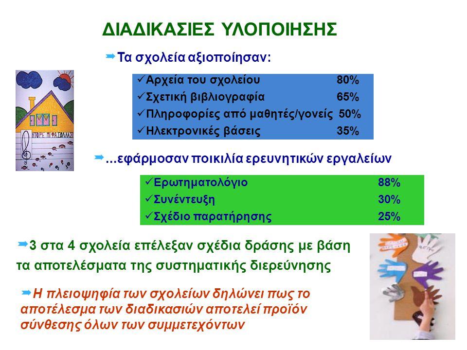 ΔΙΑΔΙΚΑΣΙΕΣ ΥΛΟΠΟΙΗΣΗΣ  Τα σχολεία αξιοποίησαν: Αρχεία του σχολείου 80% Σχετική βιβλιογραφία 65% Πληροφορίες από μαθητές/γονείς 50% Ηλεκτρονικές βάσε
