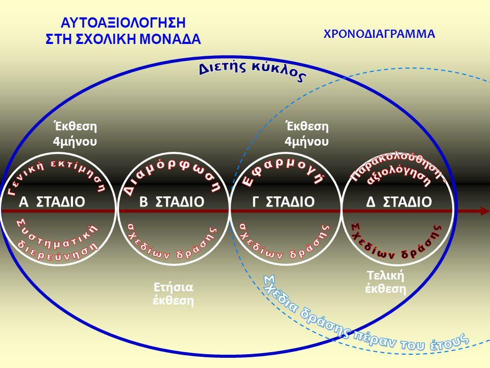  Η διαδικασία της αυτο-αξιολόγησης του Εκπαιδευτικού Έργου μιας σχολικής μονάδας πραγματοποιείται σε επάλληλους κύκλους καθορισμένης διάρκειας.