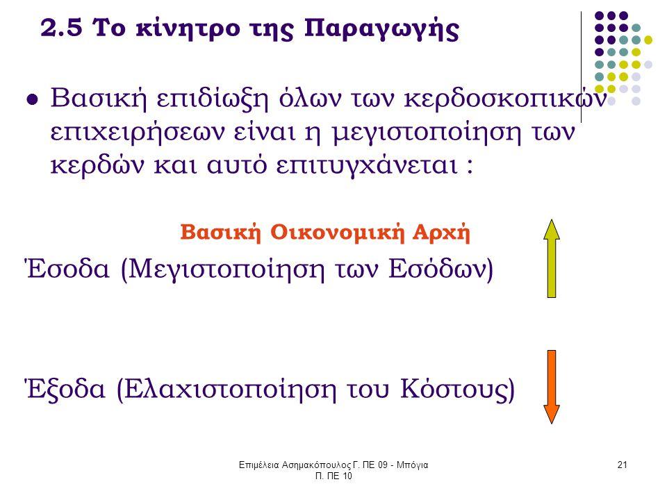 Επιμέλεια Ασημακόπουλος Γ. ΠΕ 09 - Μπόγια Π. ΠΕ 10 21 2.5 Το κίνητρο της Παραγωγής Βασική επιδίωξη όλων των κερδοσκοπικών επιχειρήσεων είναι η μεγιστο