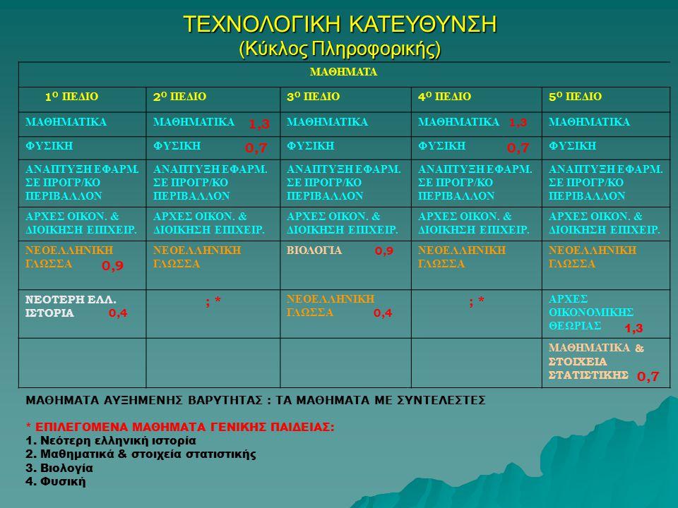 ΤΕΧΝΟΛΟΓΙΚΗ ΚΑΤΕΥΘΥΝΣΗ (Κύκλος Πληροφορικής) ΜΑΘΗΜΑΤΑ 1 Ο ΠΕΔΙΟ 2 Ο ΠΕΔΙΟ 3 Ο ΠΕΔΙΟ 4 Ο ΠΕΔΙΟ 5 Ο ΠΕΔΙΟ ΜΑΘΗΜΑΤΙΚΑ ΜΑΘΗΜΑΤΙΚΑ 1,3 ΜΑΘΗΜΑΤΙΚΑ ΜΑΘΗΜΑΤΙΚΑ 1,3 ΜΑΘΗΜΑΤΙΚΑ ΦΥΣΙΚΗ ΦΥΣΙΚΗ 0,7 ΦΥΣΙΚΗ ΦΥΣΙΚΗ 0,7 ΦΥΣΙΚΗ ΑΝΑΠΤΥΞΗ ΕΦΑΡΜ.