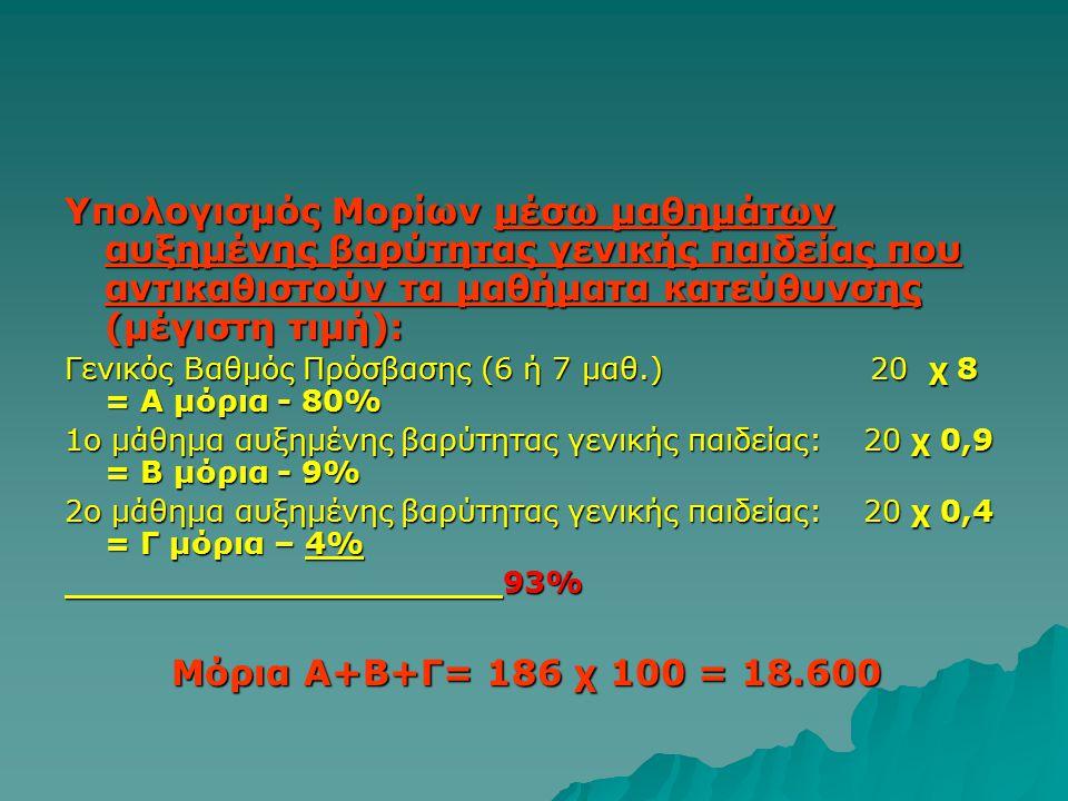 Υπολογισμός Μορίων μέσω μαθημάτων αυξημένης βαρύτητας γενικής παιδείας που αντικαθιστούν τα μαθήματα κατεύθυνσης (μέγιστη τιμή): Γενικός Βαθμός Πρόσβασης (6 ή 7 μαθ.) 20 χ 8 = Α μόρια - 80% 1ο μάθημα αυξημένης βαρύτητας γενικής παιδείας: 20 χ 0,9 = Β μόρια - 9% 2ο μάθημα αυξημένης βαρύτητας γενικής παιδείας: 20 χ 0,4 = Γ μόρια – 4% 93% 93% Μόρια Α+Β+Γ= 186 χ 100 = 18.600