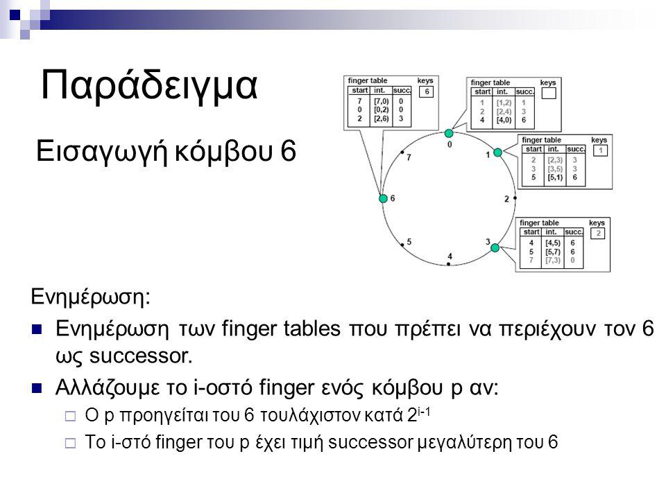Παράδειγμα Εισαγωγή κόμβου 6 Ενημέρωση: Ενημέρωση των finger tables που πρέπει να περιέχουν τον 6 ως successor.