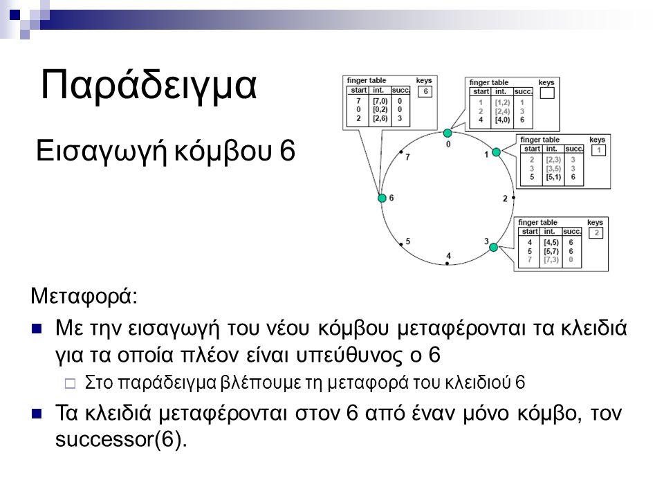 Παράδειγμα Εισαγωγή κόμβου 6 Μεταφορά: Με την εισαγωγή του νέου κόμβου μεταφέρονται τα κλειδιά για τα οποία πλέον είναι υπεύθυνος ο 6  Στο παράδειγμα βλέπουμε τη μεταφορά του κλειδιού 6 Τα κλειδιά μεταφέρονται στον 6 από έναν μόνο κόμβο, τον successor(6).