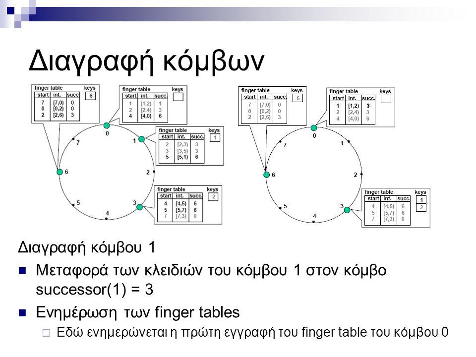 Διαγραφή κόμβων Διαγραφή κόμβου 1 Μεταφορά των κλειδιών του κόμβου 1 στον κόμβο successor(1) = 3 Ενημέρωση των finger tables  Εδώ ενημερώνεται η πρώτη εγγραφή του finger table του κόμβου 0