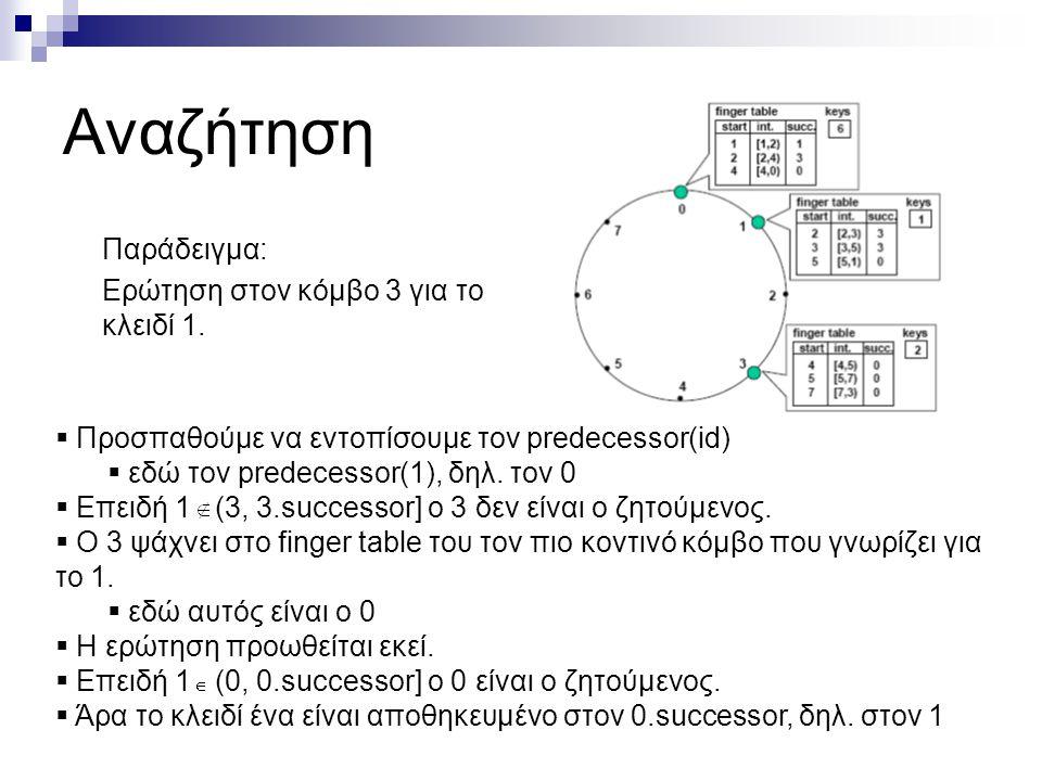 Εισαγωγή κόμβων Κατά την εισαγωγή νέων κόμβων στο δίκτυο πρέπει να εξασφαλίζεται ότι:  Ο κάθε κόμβος διατηρεί το σωστό successor.