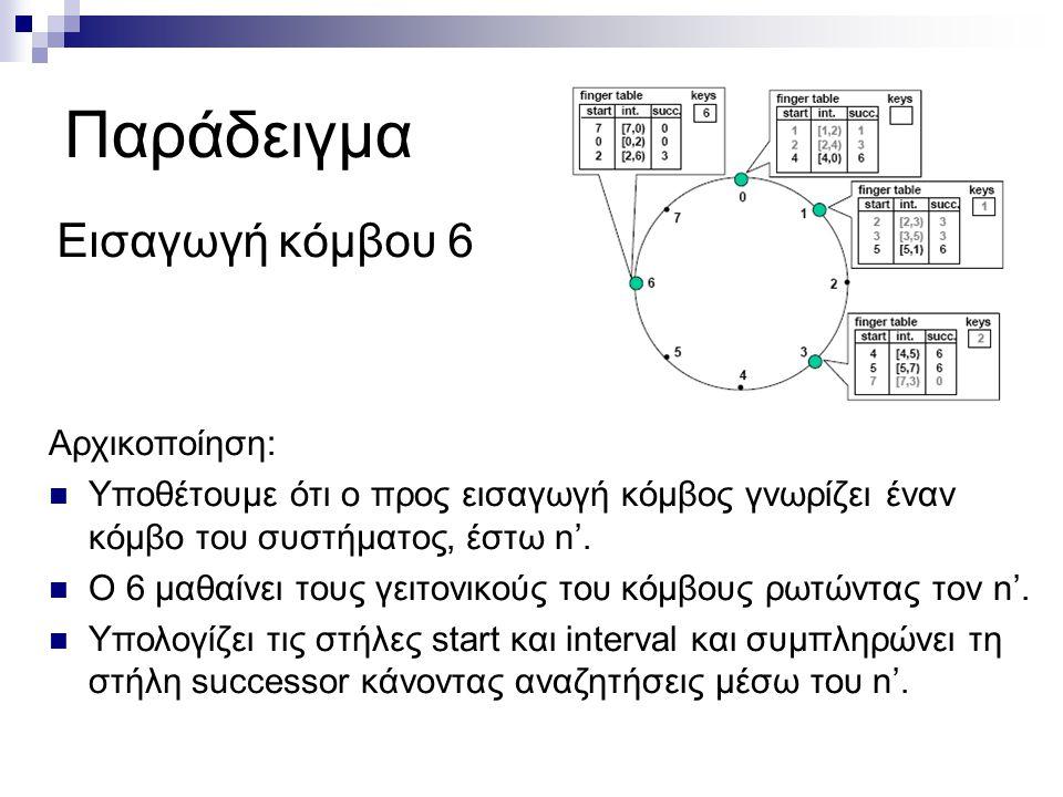Παράδειγμα Εισαγωγή κόμβου 6 Αρχικοποίηση: Υποθέτουμε ότι ο προς εισαγωγή κόμβος γνωρίζει έναν κόμβο του συστήματος, έστω n'.