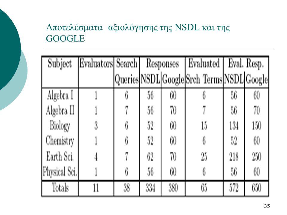 35 Αποτελέσματα αξιολόγησης της NSDL και της GOOGLE