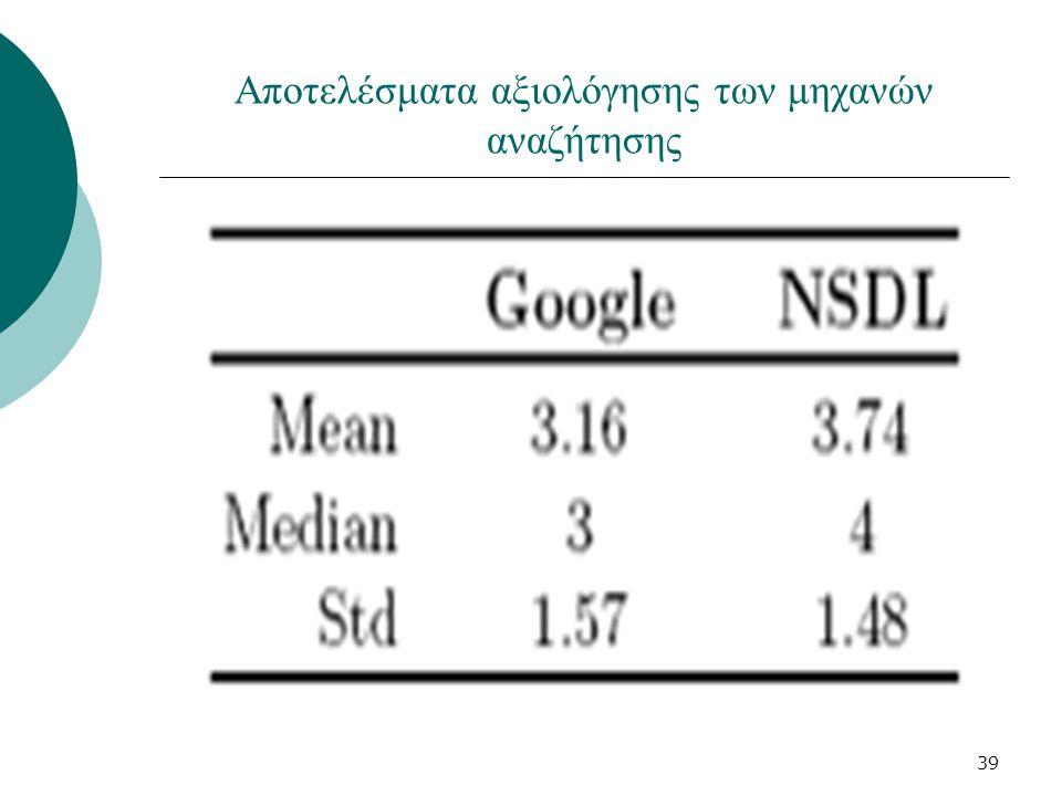 39 Αποτελέσματα αξιολόγησης των μηχανών αναζήτησης