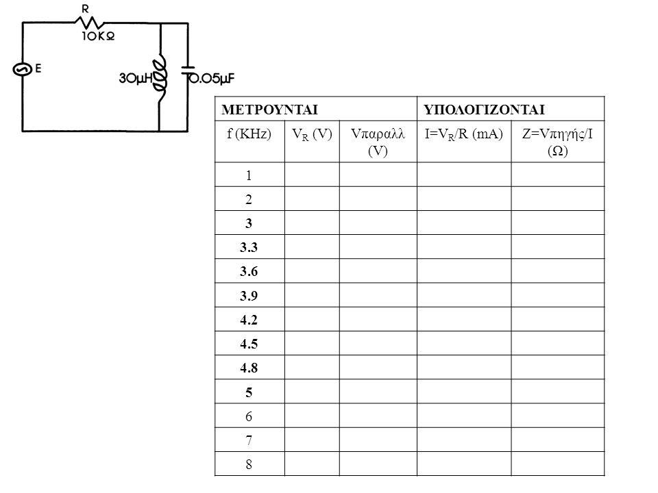 ΜΕΤΡΟΥΝΤΑΙΥΠΟΛΟΓΙΖΟΝΤΑΙ f (KHz)V R (V)Vπαραλλ (V) Ι=V R /R (mA)Z=Vπηγής/I (Ω) 1 2 3 3.3 3.6 3.9 4.2 4.5 4.8 5 6 7 8