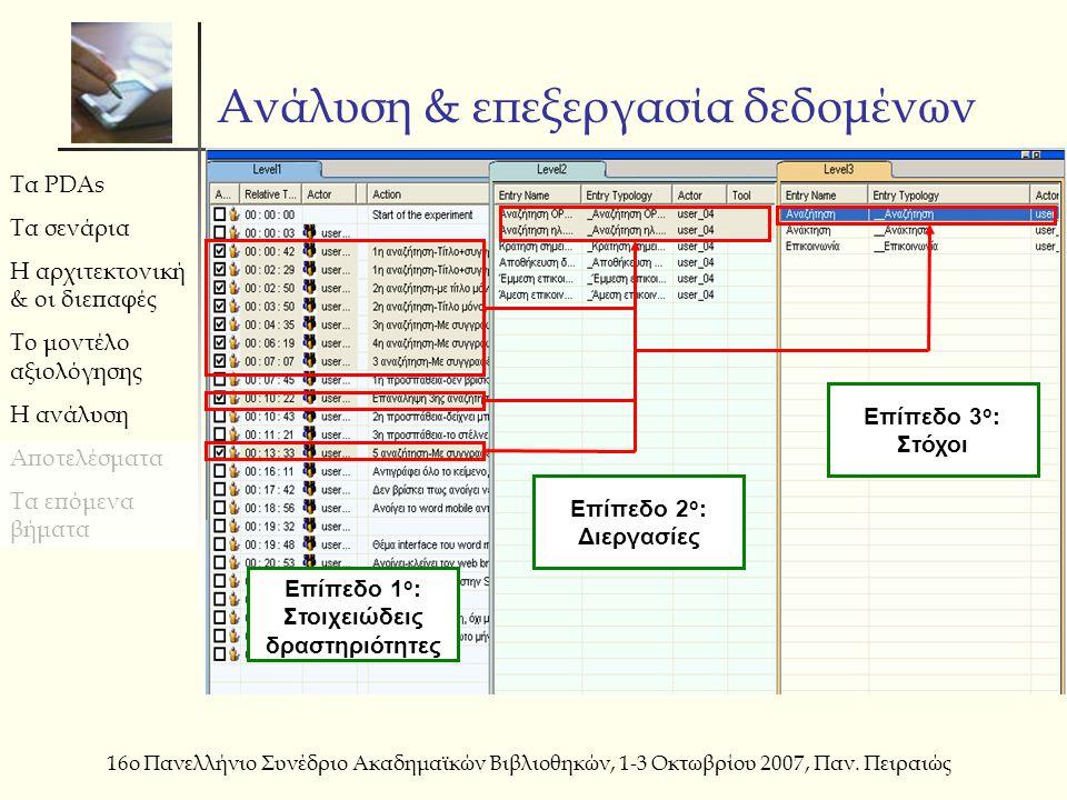 Τα PDAs Τα σενάρια Η αρχιτεκτονική & οι διεπαφές Το μοντέλο αξιολόγησης Η ανάλυση Αποτελέσματα Τα επόμενα βήματα 16ο Πανελλήνιο Συνέδριο Ακαδημαϊκών Β