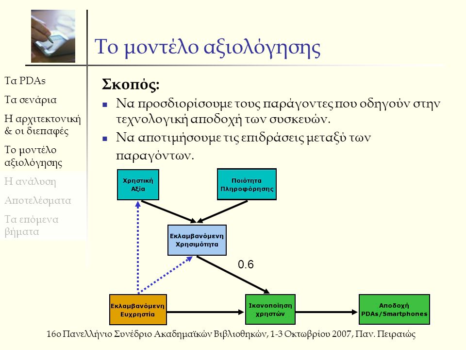Τα PDAs Τα σενάρια Η αρχιτεκτονική & οι διεπαφές Το μοντέλο αξιολόγησης Η ανάλυση Αποτελέσματα Τα επόμενα βήματα 16ο Πανελλήνιο Συνέδριο Ακαδημαϊκών Βιβλιοθηκών, 1-3 Οκτωβρίου 2007, Παν.