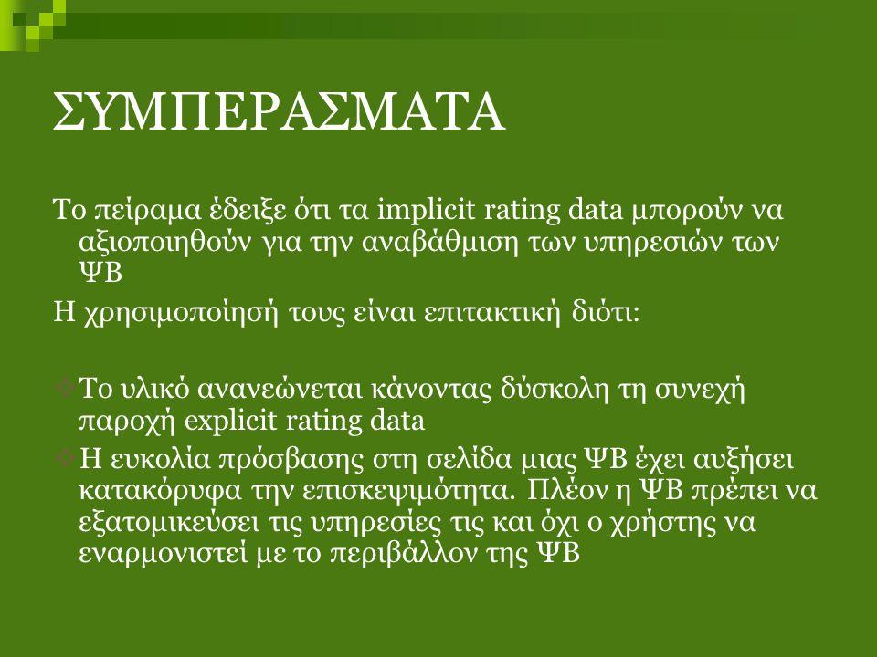 ΣΥΜΠΕΡΑΣΜΑΤΑ Το πείραμα έδειξε ότι τα implicit rating data μπορούν να αξιοποιηθούν για την αναβάθμιση των υπηρεσιών των ΨΒ Η χρησιμοποίησή τους είναι επιτακτική διότι:  Το υλικό ανανεώνεται κάνοντας δύσκολη τη συνεχή παροχή explicit rating data  Η ευκολία πρόσβασης στη σελίδα μιας ΨΒ έχει αυξήσει κατακόρυφα την επισκεψιμότητα.