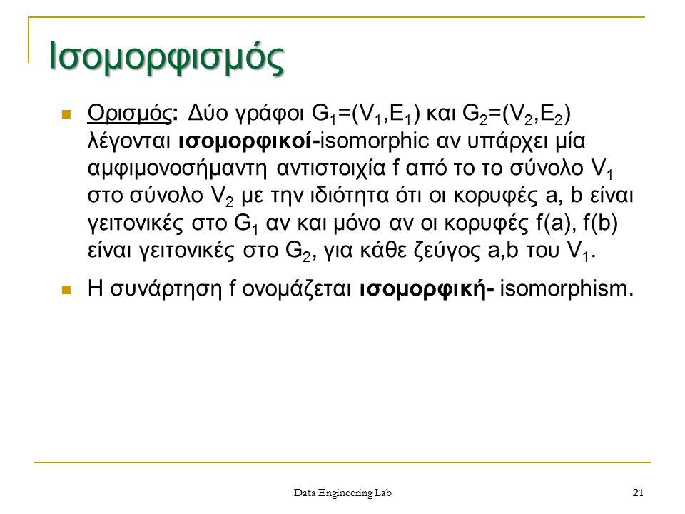 21 Ορισμός: Δύο γράφοι G 1 =(V 1,E 1 ) και G 2 =(V 2,E 2 ) λέγονται ισομορφικοί-isomorphic αν υπάρχει μία αμφιμονοσήμαντη αντιστοιχία f από το το σύνολο V 1 στο σύνολο V 2 με την ιδιότητα ότι οι κορυφές a, b είναι γειτονικές στο G 1 αν και μόνο αν οι κορυφές f(a), f(b) είναι γειτονικές στο G 2, για κάθε ζεύγος a,b του V 1.