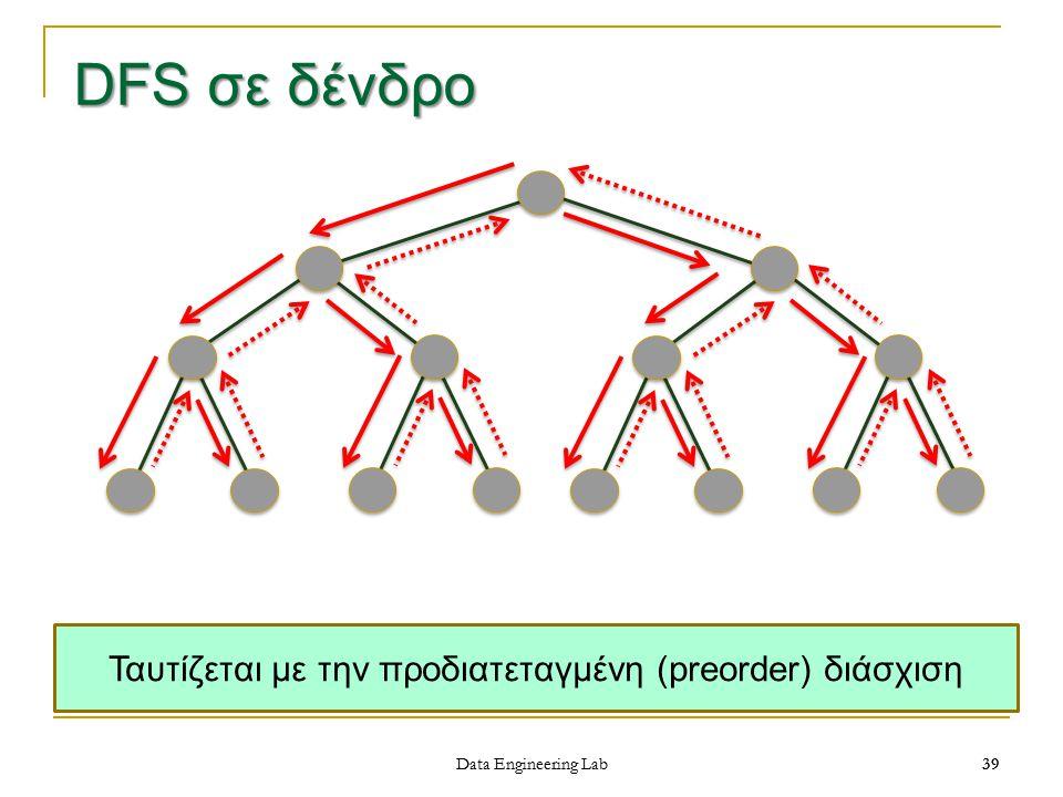 39 DFS σε δένδρο Data Engineering Lab 39 Ταυτίζεται με την προδιατεταγμένη (preorder) διάσχιση