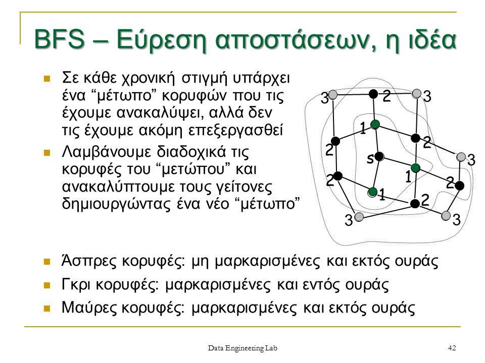 42 Σε κάθε χρονική στιγμή υπάρχει ένα μέτωπο κορυφών που τις έχουμε ανακαλύψει, αλλά δεν τις έχουμε ακόμη επεξεργασθεί Λαμβάνουμε διαδοχικά τις κορυφές του μετώπου και ανακαλύπτουμε τους γείτονες δημιουργώντας ένα νέο μέτωπο s 1 1 1 2 2 2 2 2 2 3 3 3 3 3 BFS – Εύρεση αποστάσεων, η ιδέα Άσπρες κορυφές: μη μαρκαρισμένες και εκτός ουράς Γκρι κορυφές: μαρκαρισμένες και εντός ουράς Μαύρες κορυφές: μαρκαρισμένες και εκτός ουράς Data Engineering Lab