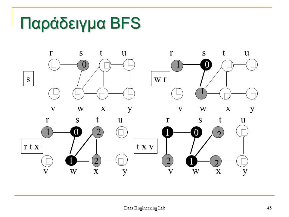 45 Παράδειγμα BFS 0 1 10 1 r s t u r s t u v w x y v w x y r s t u r s t u v w x y       0 sw r 10   1  12 2   r t xt x v 2 2 2   Data Engineering Lab 45