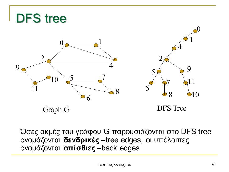 50 Data Engineering Lab 50 0 1 4 2 5 6 7 8 9 11 10 DFS Tree 0 1 2 4 5 6 7 8 9 10 11 Graph G DFS tree Όσες ακμές του γράφου G παρουσιάζονται στο DFS tree ονομάζονται δενδρικές –tree edges, οι υπόλοιπες ονομάζονται οπίσθιες –back edges.