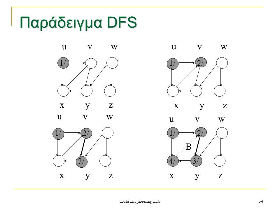 x y z u v w 1/ u v w 1/ x y z 2/ u v w 1/ x y z 2/ 3/ u v w 1/ x y z 2/ 3/4/ B Παράδειγμα DFS Data Engineering Lab 54