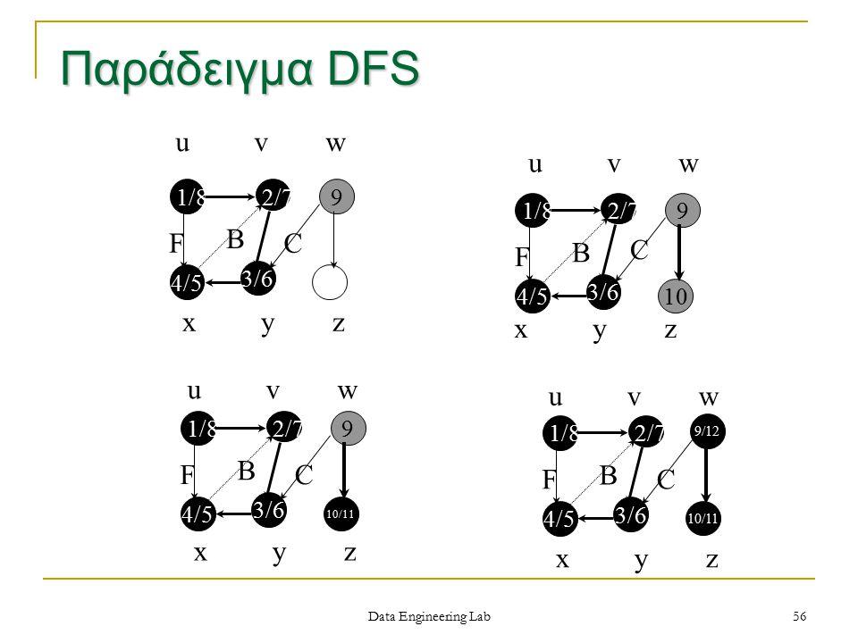 x y z u v w x y z u v w F 4/5 9 3/6 10 1/82/7 B F 4/5 9 3/6 10/11 1/82/7 B u v w F 4/5 9 3/6 1/82/7 B C C C Παράδειγμα DFS Data Engineering Lab 56 x y z F 4/5 9/12 3/6 10/11 1/82/7 B C u v w