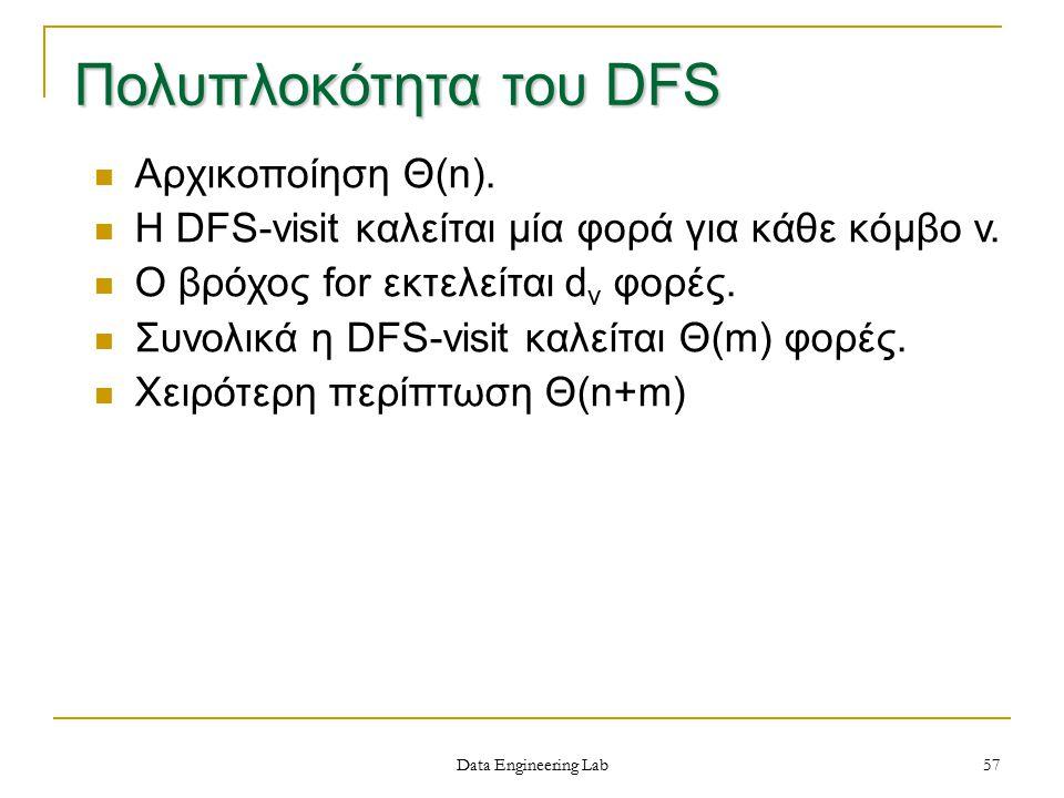 Πολυπλοκότητα του DFS Αρχικοποίηση Θ(n).Η DFS-visit καλείται μία φορά για κάθε κόμβο v.