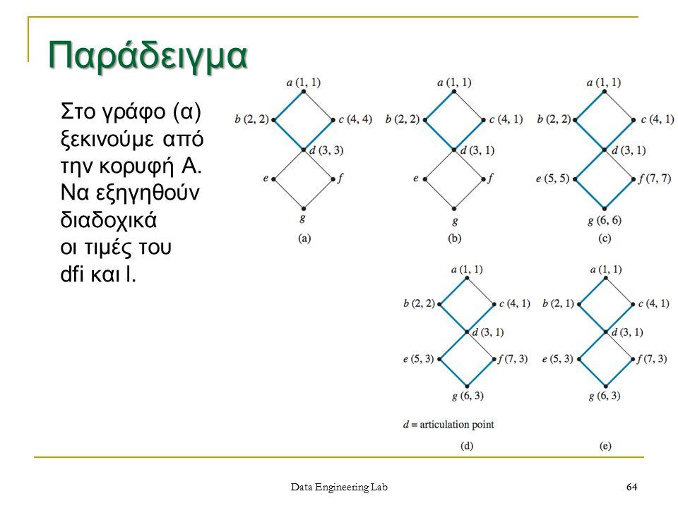 64 Data Engineering Lab Παράδειγμα 64 Στο γράφο (α) ξεκινούμε από την κορυφή Α.