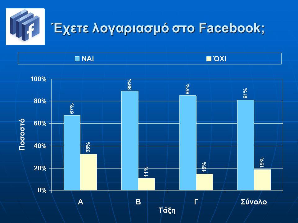 Έχετε λογαριασμό στο Facebook;