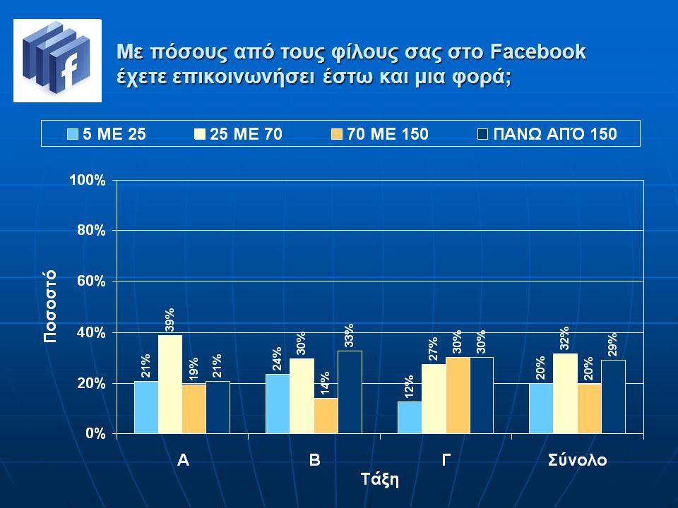 Με πόσους από τους φίλους σας στο Facebook έχετε επικοινωνήσει έστω και μια φορά;