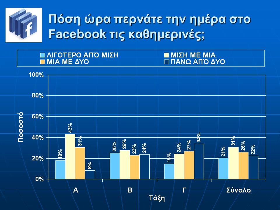 Πόση ώρα περνάτε την ημέρα στο Facebook τις καθημερινές;