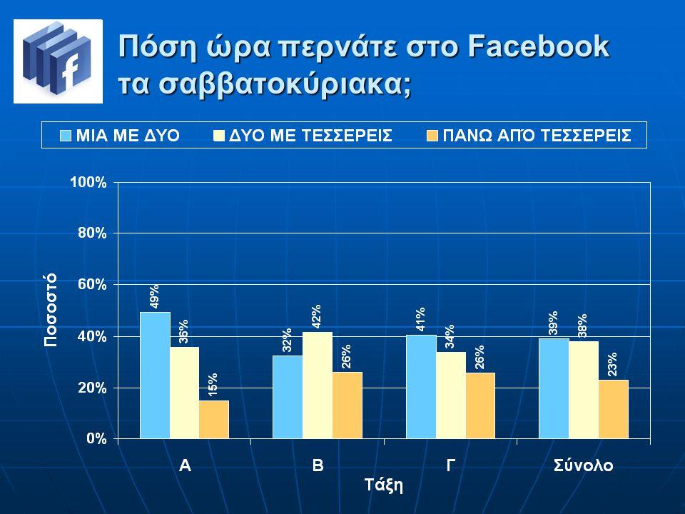 Πόση ώρα περνάτε στο Facebook τα σαββατοκύριακα;