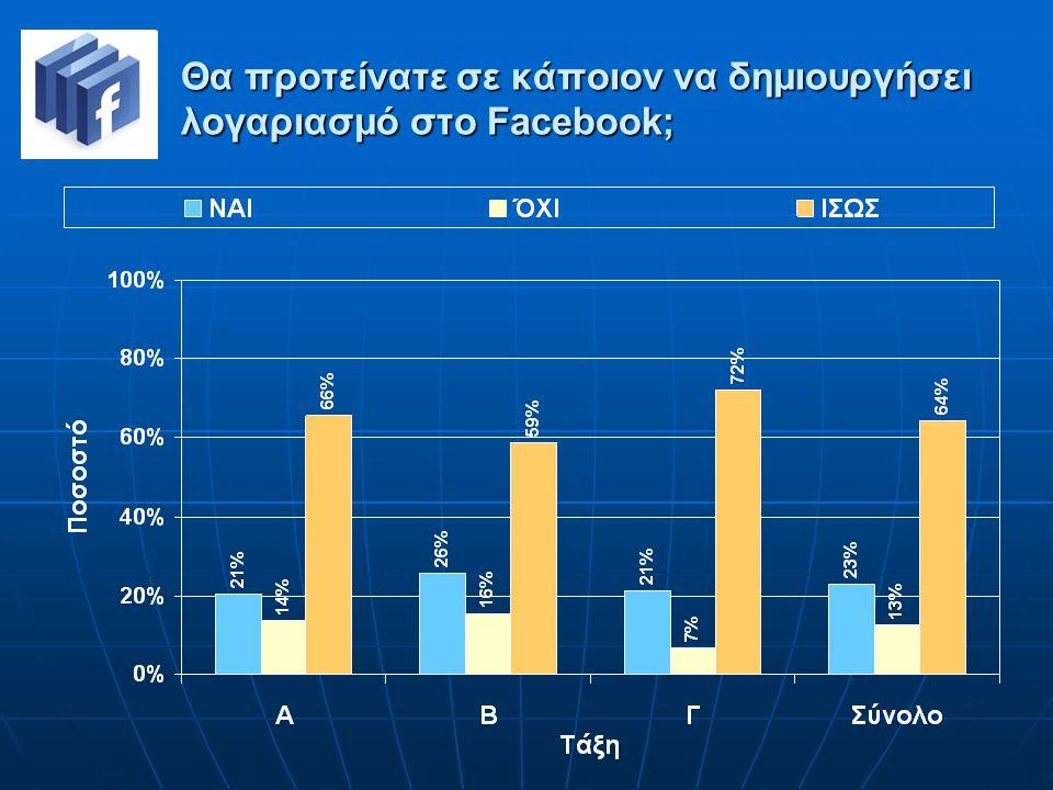 Θα προτείνατε σε κάποιον να δημιουργήσει λογαριασμό στο Facebook;