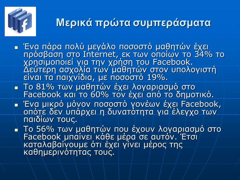 Μερικά πρώτα συμπεράσματα Ένα πάρα πολύ μεγάλο ποσοστό μαθητών έχει πρόσβαση στο Ιnternet, εκ των οποίων το 34% το χρησιμοποιεί για την χρήση του Facebook.