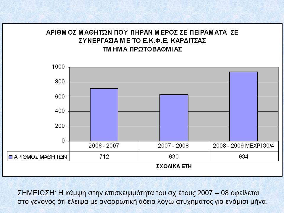 ΣΗΜΕΙΩΣΗ: Η κάμψη στην επισκεψιμότητα του σχ έτους 2007 – 08 οφείλεται στο γεγονός ότι έλειψα με αναρρωτική άδεια λόγω ατυχήματος για ενάμισι μήνα.