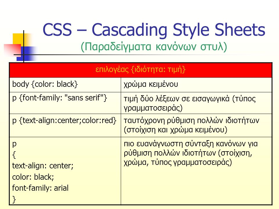 CSS – Cascading Style Sheets (Παραδείγματα κανόνων στυλ) επιλογέας {ιδιότητα: τιμή} body {color: black}χρώμα κειμένου p {font-family: