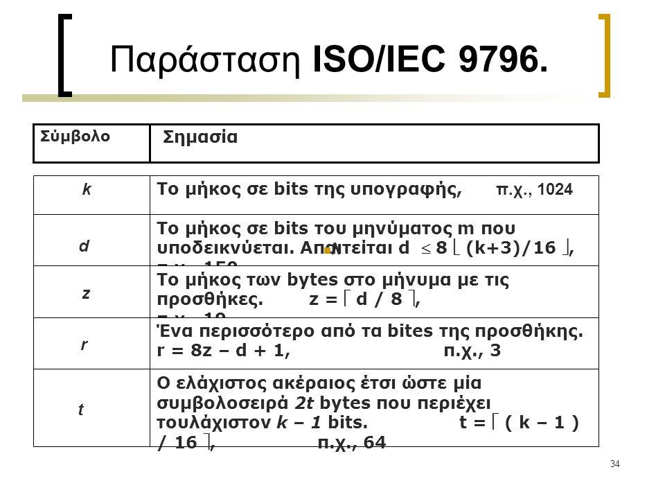 35 Διαδικασία υπογραφής και πιστοποίησης για το ISO/IEC 9796 Μήνυμα Γέμισμα Επέκταση Πλεονασμός Περικοπή και Μετατροπή Παραγωγή Υπογραφής Υπογραφή Άνοιγμα Υπογραφής Ανάκτηση Μηνύματος Έλεγχος Πλεονασμού Υπογραφή Δεκτή YES NO YES Απόρριψη