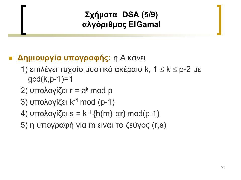 54 Σχήματα DSA (6/9) αλγόριθμος ElGamal Επαλήθευση: η Β κάνει: 1) παίρνει δημόσιο κλειδί (p,a,y) 2) επαληθεύει ότι 1  r  p-1, αλλιώς απορρίπτει 3) υπολογίζει υ 1 = y r r s mod p 4) υπολογίζει h(m) και υ 2 = a h(m) mod p 5) δέχεται την υπογραφή εάν και μόνον εάν υ 1 =υ 2 Απόδειξη ορθότητας επαλήθευσης:  s = k -1 {h(m)-αr} mod(p-1)  k s = k k -1 {h(m)-αr} mod(p-1)  h(m) = αr + k s mod (p-1)  a h(m) = a αr + k s = (a α ) r r s mod (p-1)  Άρα υ 1 =υ 2