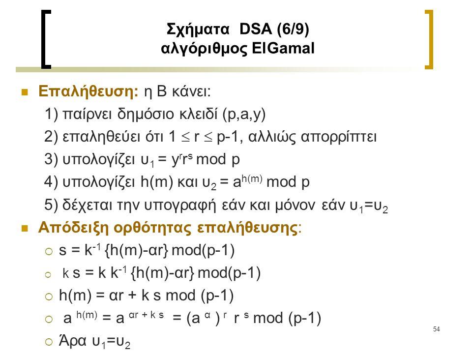 55 Σχήματα DSA (7/9) αλγόριθμος SCHNORR Η δημιουργία κλειδιού είναι η ίδια με αυτήν του DSA μόνο που δεν υπάρχουν περιορισμοί στα μεγέθη των p, q Δημιουργία υπογραφής: η Α κάνει: 1) επιλέγει τυχαίο μυστικό ακέραιο k, 1  k  q-1 2) υπολογίζει r = a k mod p, e = h(m||r) και s = ae+k mod q 3) η υπογραφή του Α για το m είναι το (s,e) Επαλήθευση: η Β κάνει τα εξής:  1) παίρνει το δημόσιο του Α (p,q,a,y)  2) υπολογίζει υ = a s y -e mod p και e' = h(m||υ)  3) αποδέχεται την υπογραφή αν και μόνον αν e' = e.