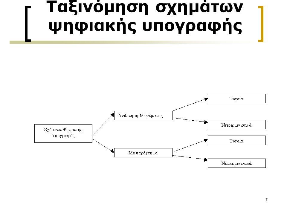 7 Ταξινόμηση σχημάτων ψηφιακής υπογραφής