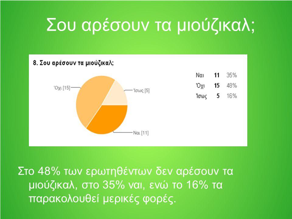 Σου αρέσουν τα μιούζικαλ; Στο 48% των ερωτηθέντων δεν αρέσουν τα μιούζικαλ, στο 35% ναι, ενώ το 16% τα παρακολουθεί μερικές φορές.