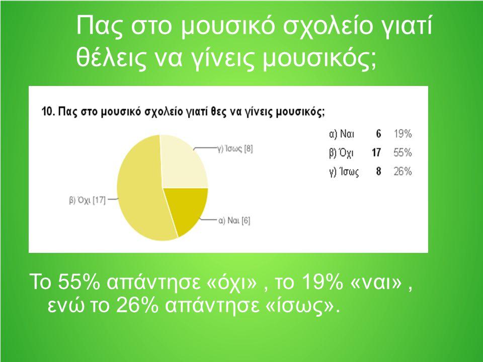Πας στο μουσικό σχολείο γιατί θέλεις να γίνεις μουσικός; Το 55% απάντησε «όχι», το 19% «ναι», ενώ το 26% απάντησε «ίσως».