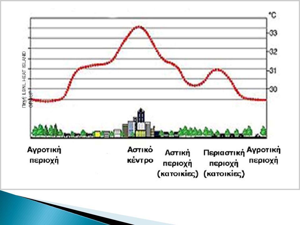 Με την αύξηση του πληθυσμού των πόλεων, όλο και περισσότερες πολυκατοικίες θα χτίζονται και το φαινόμενο της θερμικής νησίδας θα αυξάνεται.